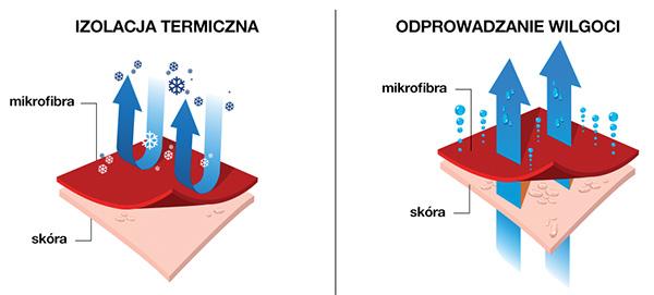 Mikrofibra